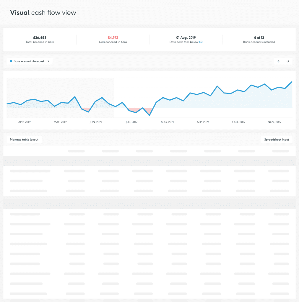 Float visual cash flow view